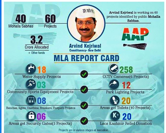 Arvind Kejriwal report card