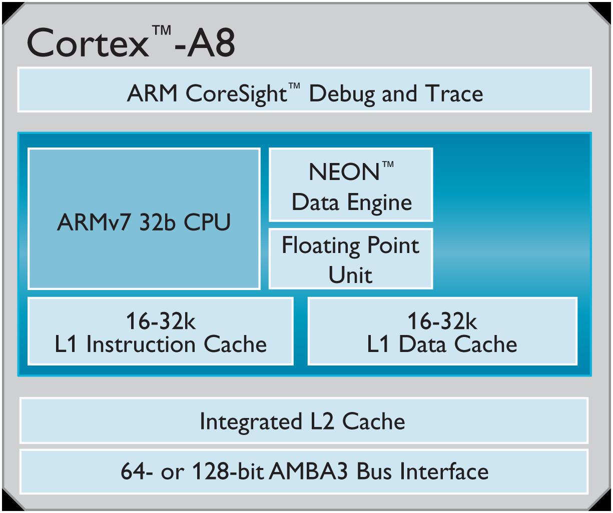 Cortex A8 Chipset