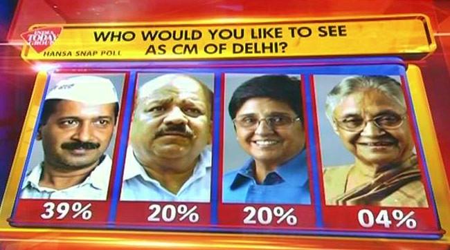 Elections in Delhi