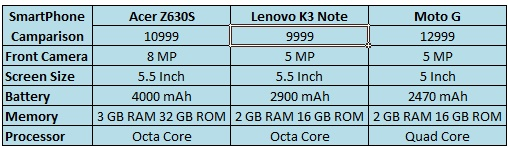 Acer Liquid Z630s Specs Comparison