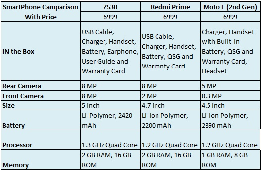Acer Z530 phone Comparison with Red Mi and Moto
