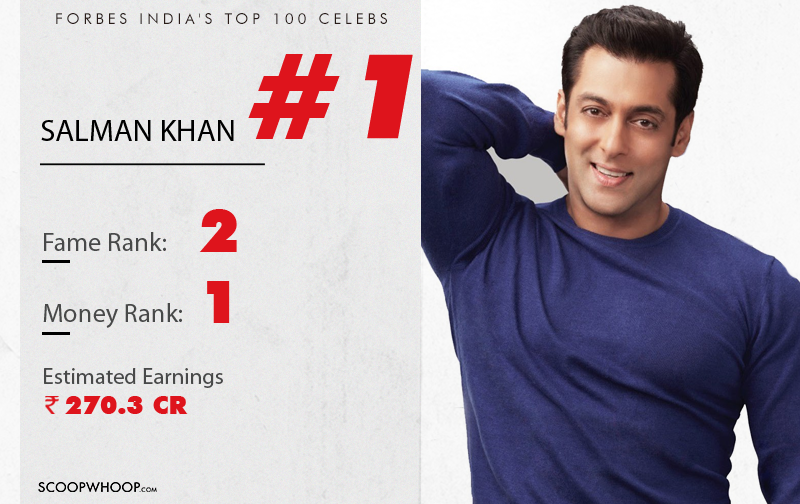 Top 10 Indian Celebrities According to Forbes India 2016
