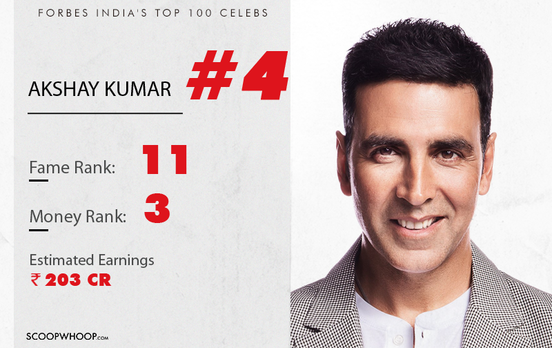 Proud Akshay Kumar got the 4th position in list of top 100 celebrities and I am sure he deserve this :)