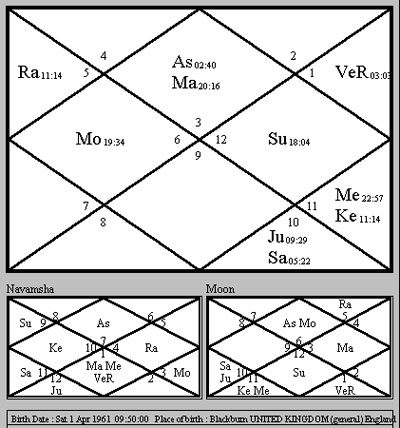 Indian Birth chart Kundli