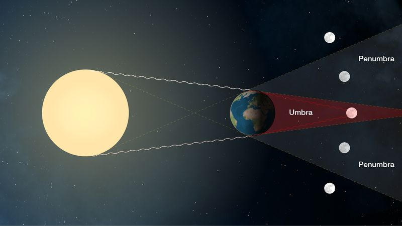 A rendering of what happens during a total lunar eclipse. Image: NASA